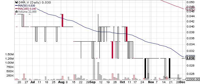 Damara Gold Corp. graph