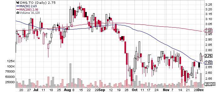 Dynacor Gold Mines Inc. graph