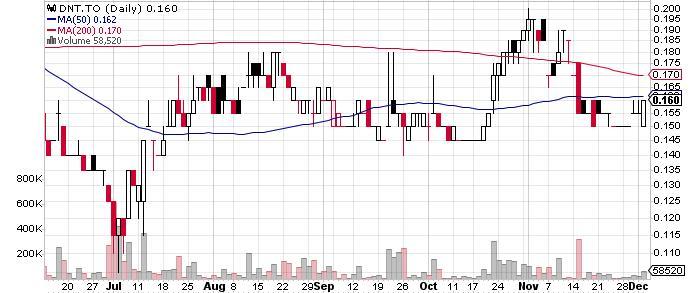 Candente Copper Corp. graph