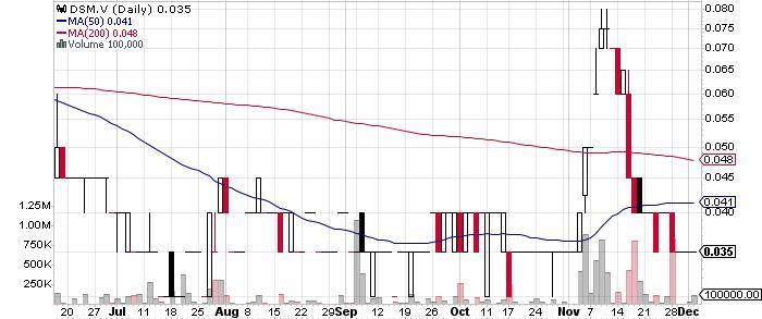 Deep-South Resources Inc. graph
