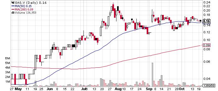 East Asia Minerals Corporation graph