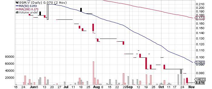 Engold Mines Ltd. graph