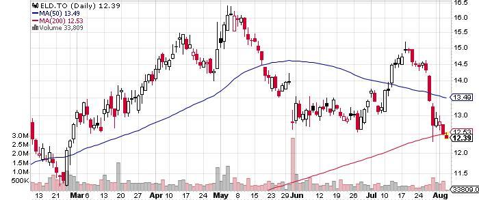 Eldorado Gold Corporation graph