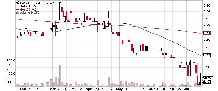 Eastern Platinum Limited graph