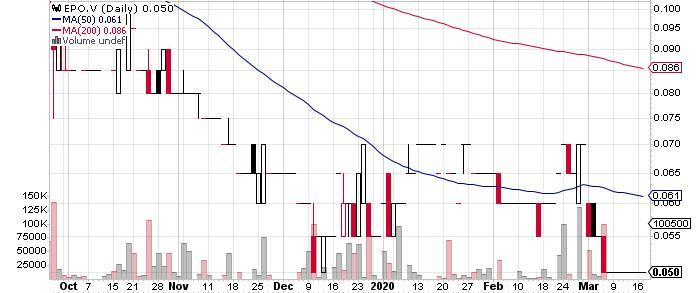 Encanto Potash Corp. graph
