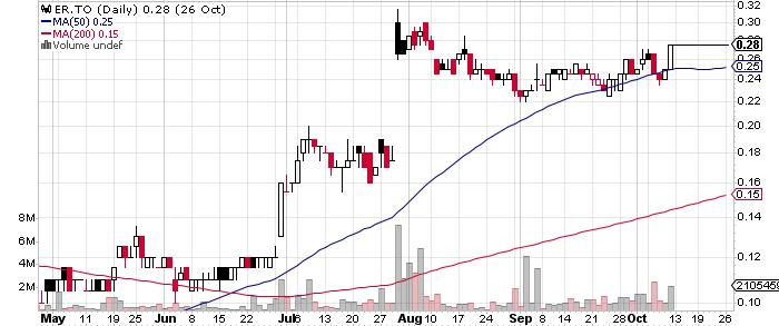 Eastmain Resources Inc. graph