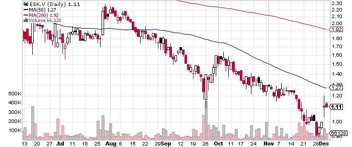 Eskay Mining Corp. graph