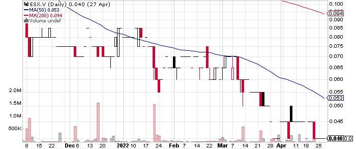 Essex Minerals Inc. graph