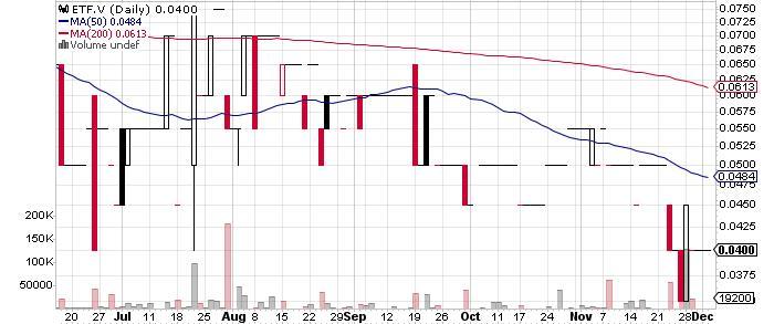 Eastfield Resources Ltd. graph