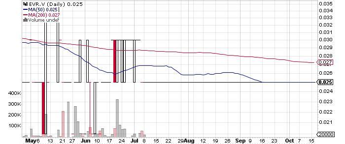 Everton Resources Inc. graph