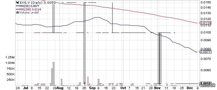 ExGen Resources Inc. graph