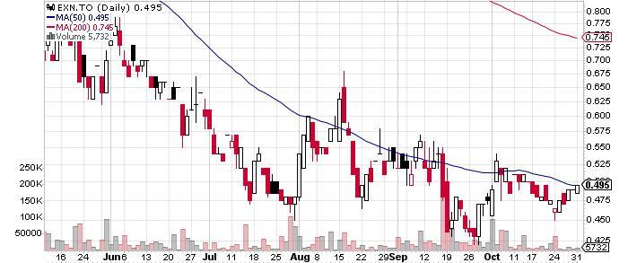 Excellon Resources Inc. graph