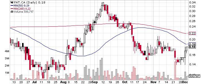 Far Resources Ltd. graph