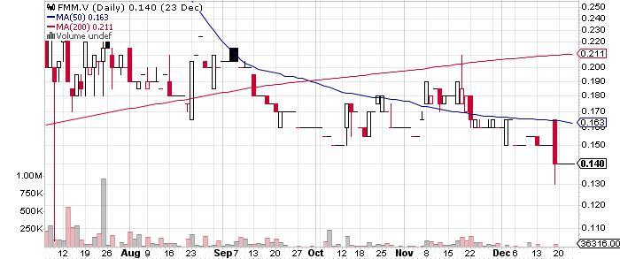 Full Metal Minerals Ltd. graph
