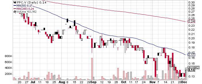 Falco Resources Ltd. graph