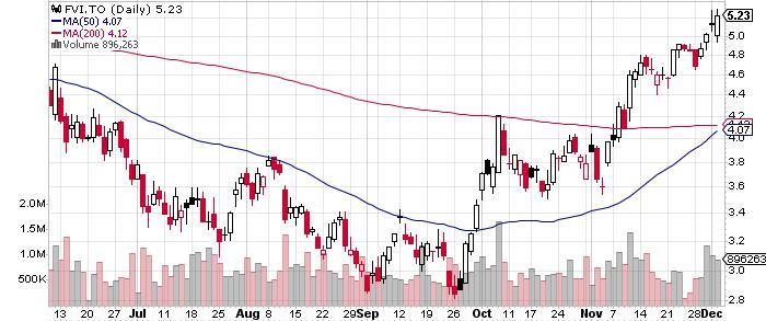 Fortuna Silver Mines Inc. graph