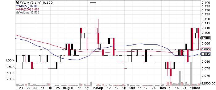 Finlay Minerals Ltd. graph