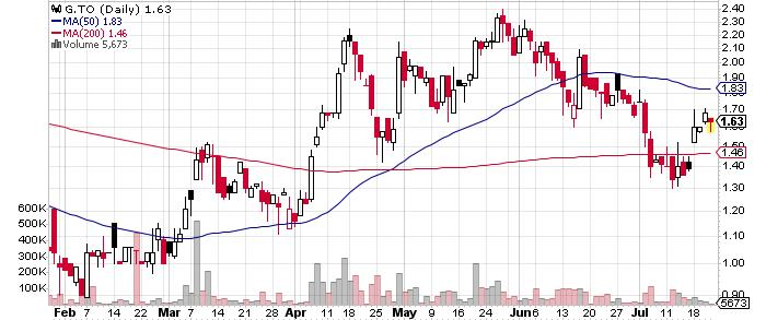 Goldcorp Inc. graph