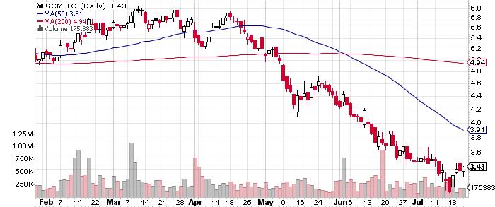 Gran Colombia Gold Corp. graph