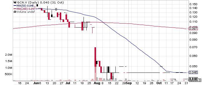Goldcliff Resource Corporation graph