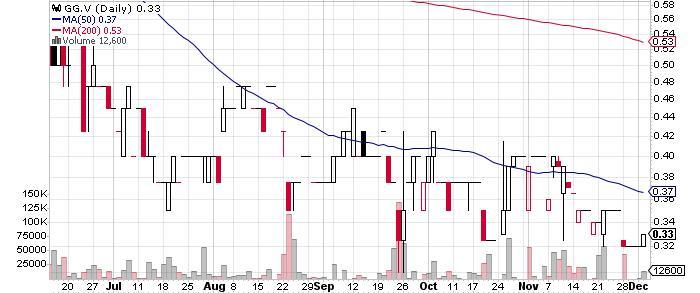 Galane Gold Ltd. graph