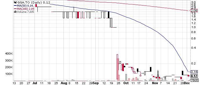 Goldgroup Mining Inc. graph