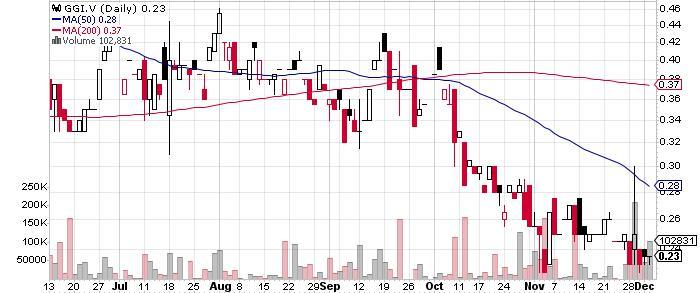 Garibaldi Resources Corp. graph