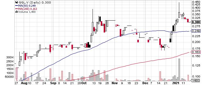 GGL Resources Corp. graph