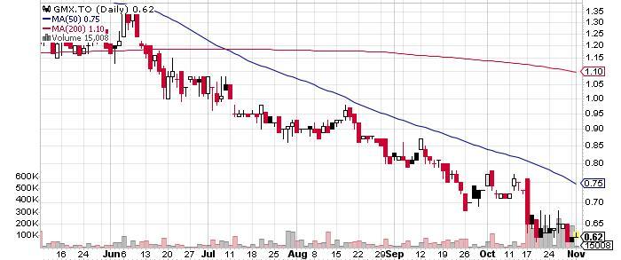 Globex Mining Enterprises Inc. graph