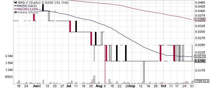 Golden Goliath Resources Ltd. graph