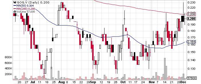 Golden Tag Resources Ltd. graph