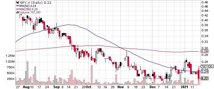 Golden Predator Mining Corp. graph