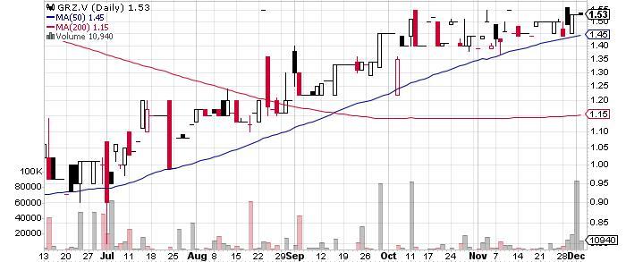 Gold Reserve Inc. graph
