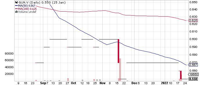 Gunpoint Exploration Ltd. graph