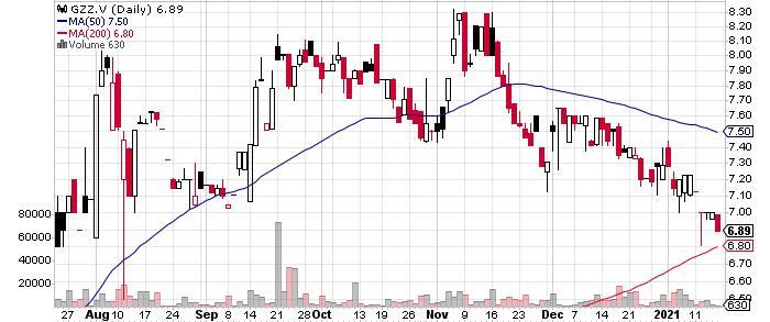 Golden Valley Mines Ltd. graph