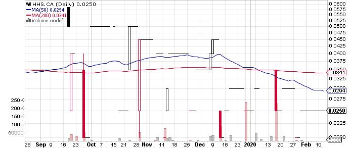 HiHo Silver Resources Inc. graph
