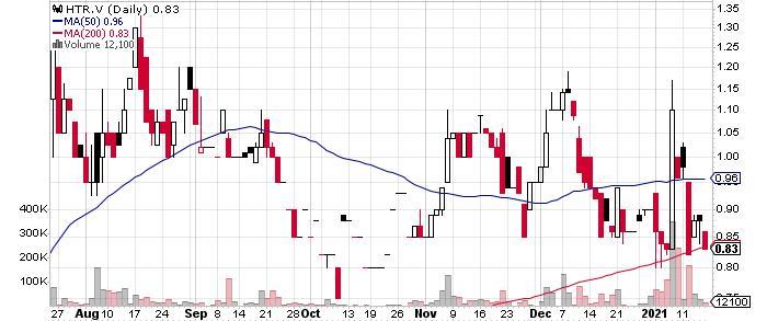 Heatherdale Resources Ltd. graph