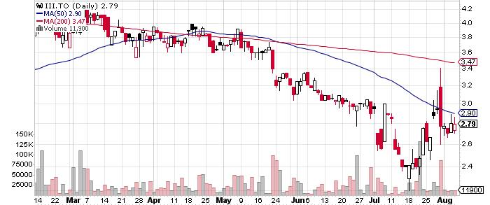 Imperial Metals Corporation graph