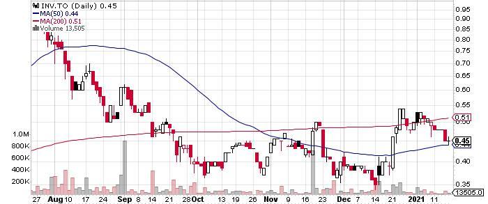INV Metals Inc. graph