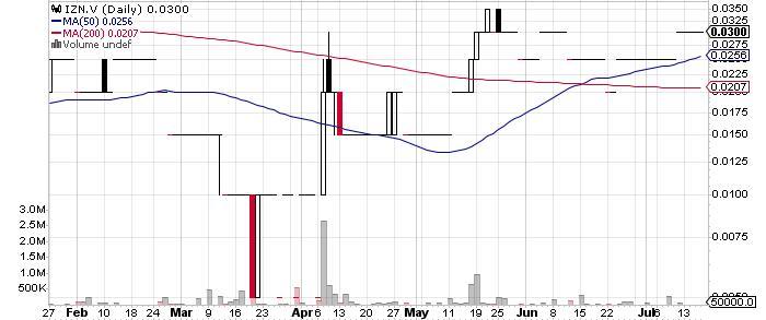 InZinc Mining Ltd. graph