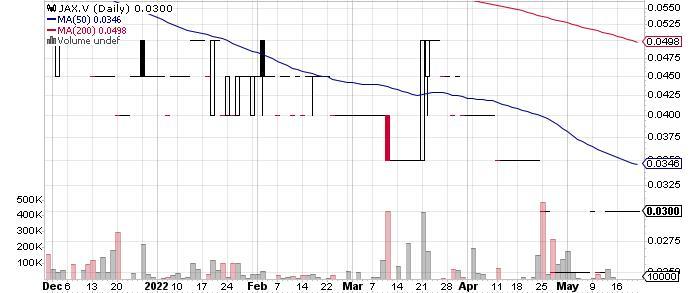 Jaxon Minerals Inc. graph