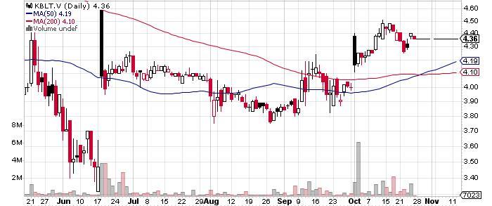 Cobalt 27 Capital Corp. graph