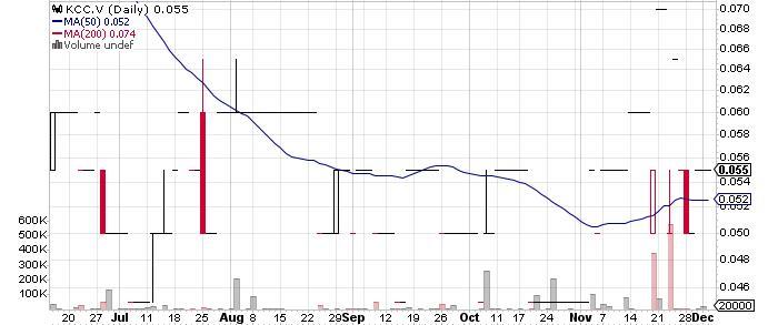 Kincora Copper Limited graph