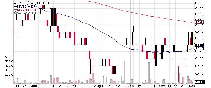Klondike Gold Corp. graph