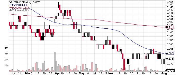 Kootenay Silver Inc. graph