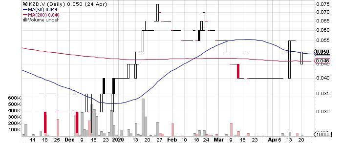 Kaizen Discovery Inc. graph