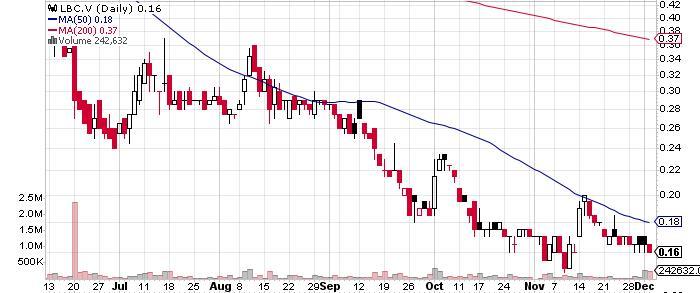 Libero Mining Corporation graph