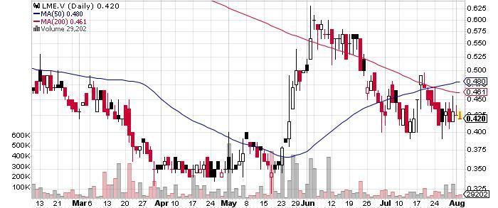 Laurion Mineral Exploration Inc. graph