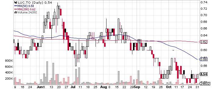 Lucara Diamond Corp. graph