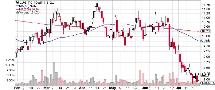 Lundin Gold Inc. graph